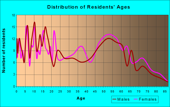 Age and Sex of Residents in zip code 62964