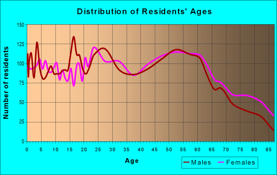 Age and Sex of Residents in zip code 62966