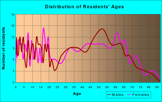 Age and Sex of Residents in zip code 62974
