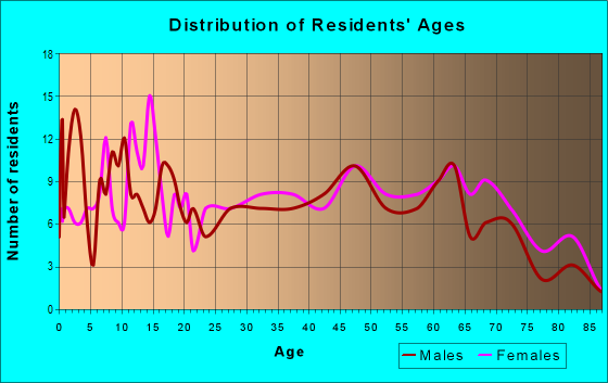 Age and Sex of Residents in zip code 62982