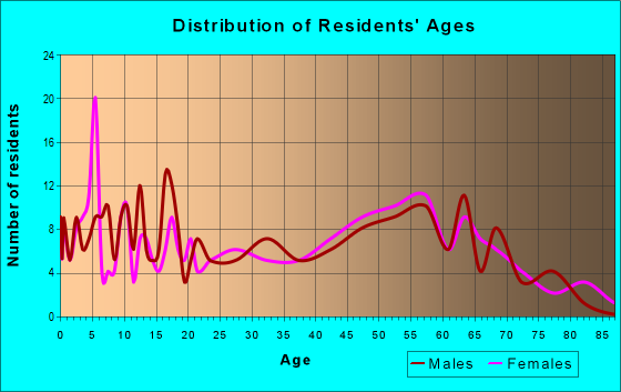 Age and Sex of Residents in zip code 62987