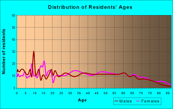 Age and Sex of Residents in zip code 62999