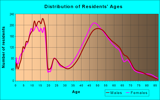 Age and Sex of Residents in zip code 63005