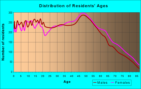 Age and Sex of Residents in zip code 63010