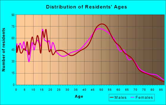 Age and Sex of Residents in zip code 63016