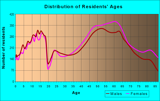 Age and Sex of Residents in zip code 63017