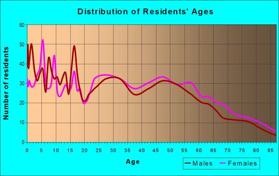 Age and Sex of Residents in zip code 63019