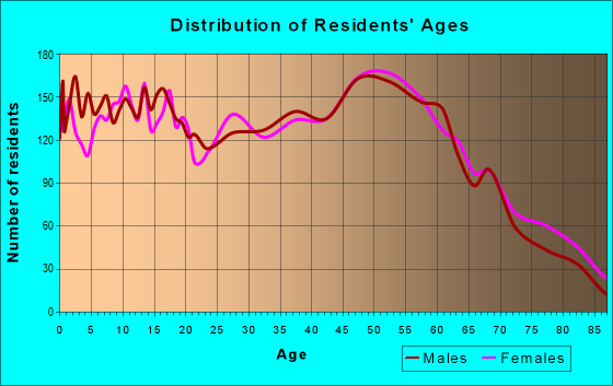 Age and Sex of Residents in zip code 63020