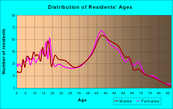 Age and Sex of Residents in zip code 63023