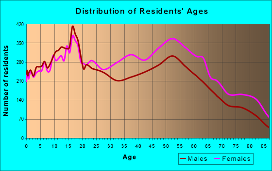 Age and Sex of Residents in zip code 63033