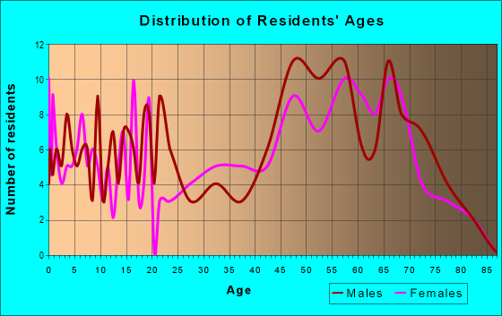Age and Sex of Residents in zip code 63036