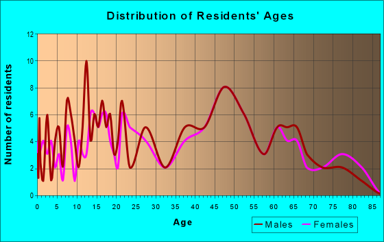 Age and Sex of Residents in zip code 63039