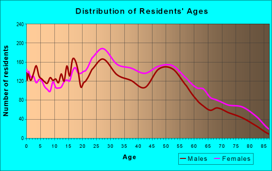 Age and Sex of Residents in zip code 63042