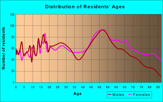 Age and Sex of Residents in zip code 63044