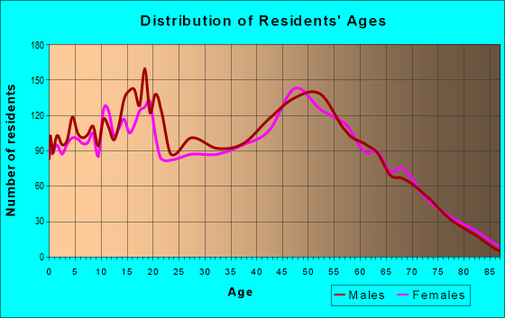 Age and Sex of Residents in zip code 63050