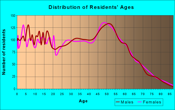 Age and Sex of Residents in zip code 63051