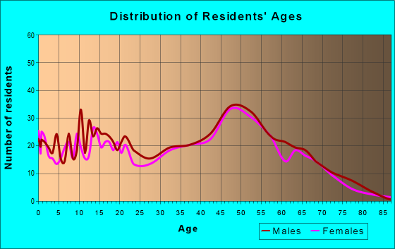 Age and Sex of Residents in zip code 63072