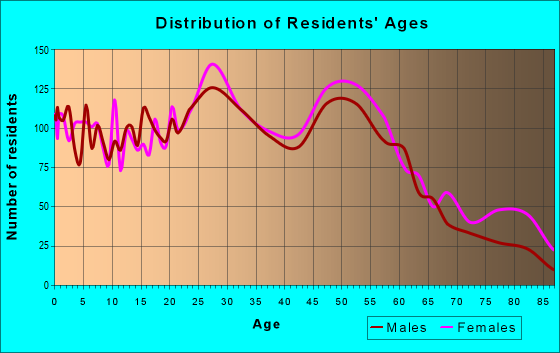Age and Sex of Residents in zip code 63074