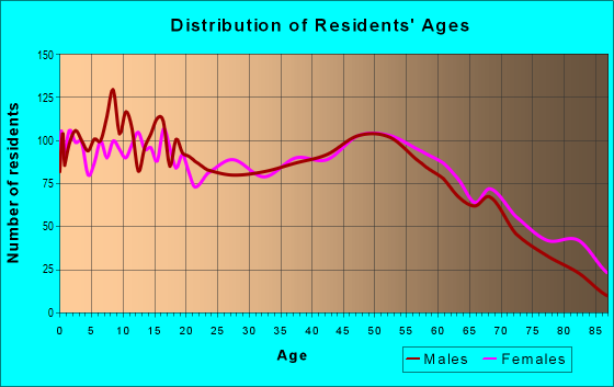 Age and Sex of Residents in zip code 63080