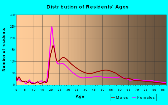 Age and Sex of Residents in zip code 63103
