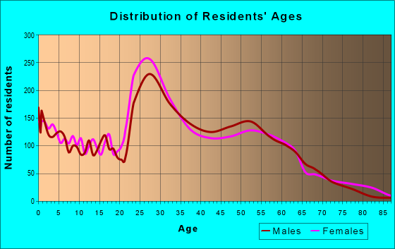 Age and Sex of Residents in zip code 63104