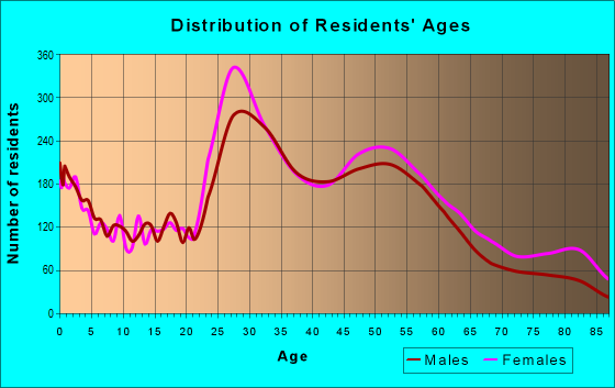 Age and Sex of Residents in zip code 63109
