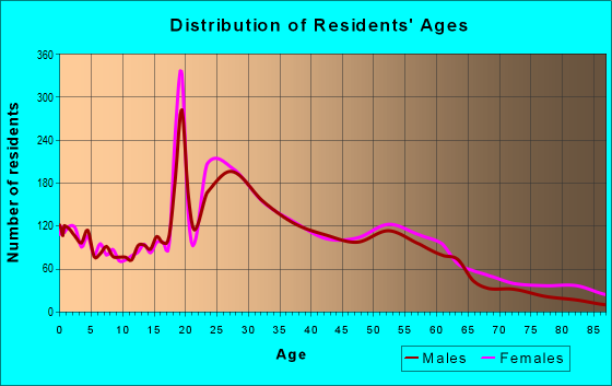 Age and Sex of Residents in zip code 63110