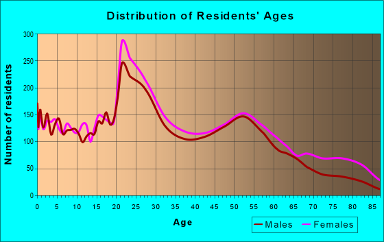 Age and Sex of Residents in zip code 63112