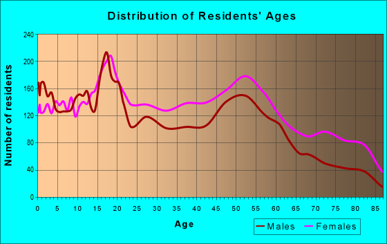 Age and Sex of Residents in zip code 63115