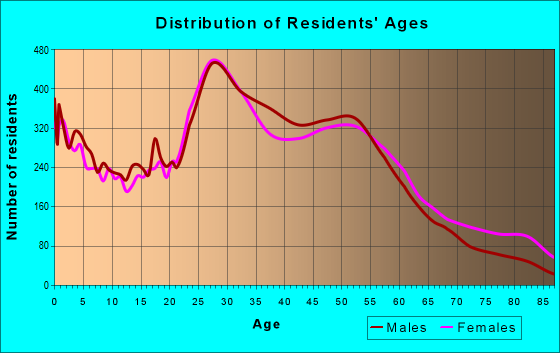 Age and Sex of Residents in zip code 63116