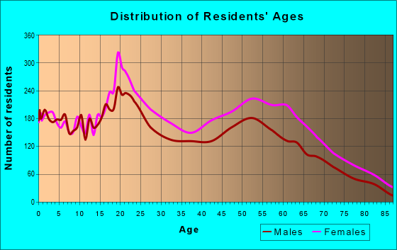 Age and Sex of Residents in zip code 63121