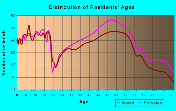 Age and Sex of Residents in zip code 63122