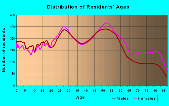 Age and Sex of Residents in zip code 63123