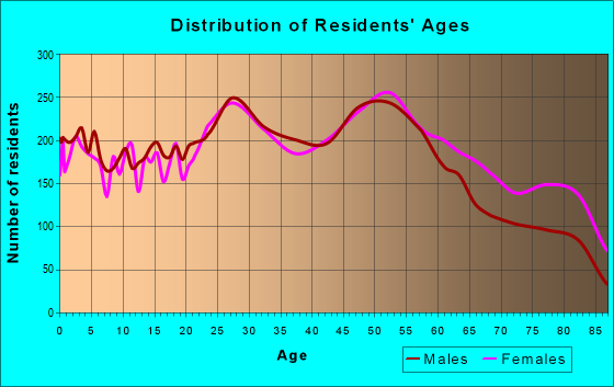 Age and Sex of Residents in zip code 63125