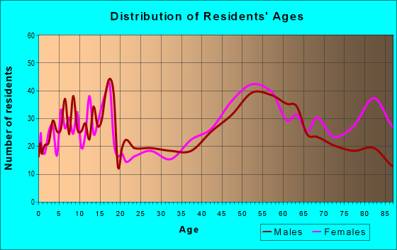 Age and Sex of Residents in zip code 63127