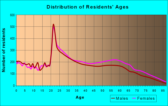 Age and Sex of Residents in zip code 63130