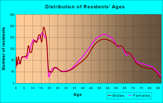 Age and Sex of Residents in zip code 63131