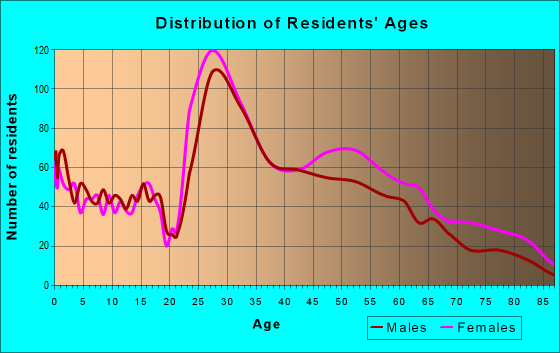 Age and Sex of Residents in zip code 63144