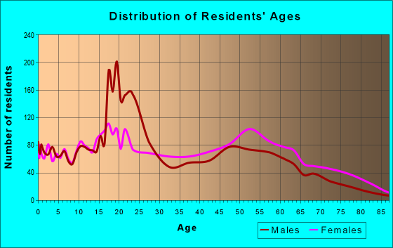 Age and Sex of Residents in zip code 63147
