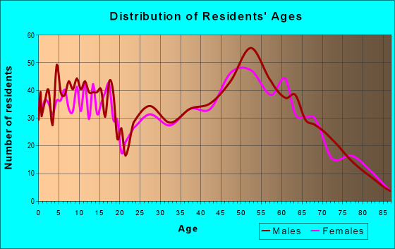 Age and Sex of Residents in zip code 63357