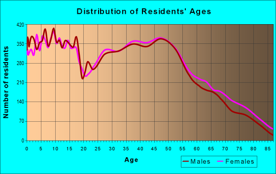 Age and Sex of Residents in zip code 63366