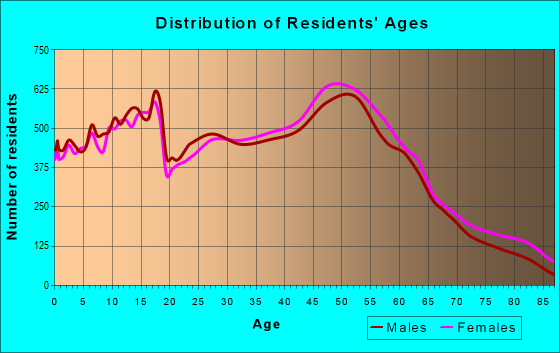 Age and Sex of Residents in zip code 63376
