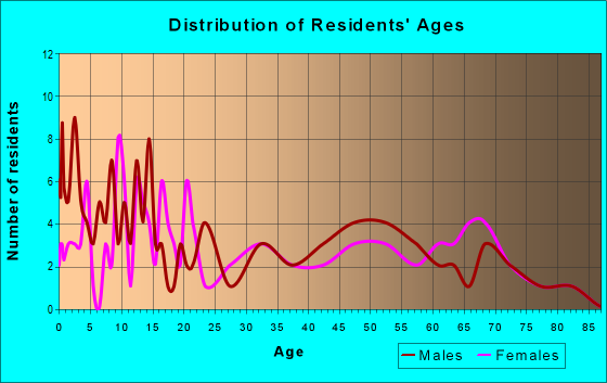 Age and Sex of Residents in zip code 63381