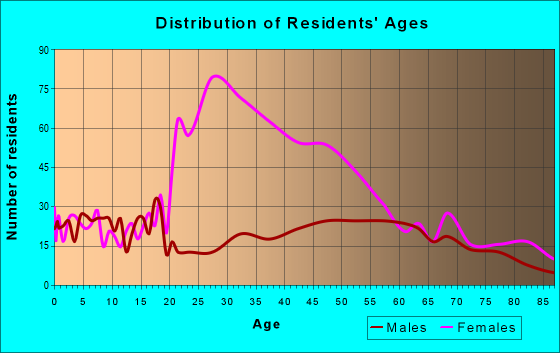 Age and Sex of Residents in zip code 63382