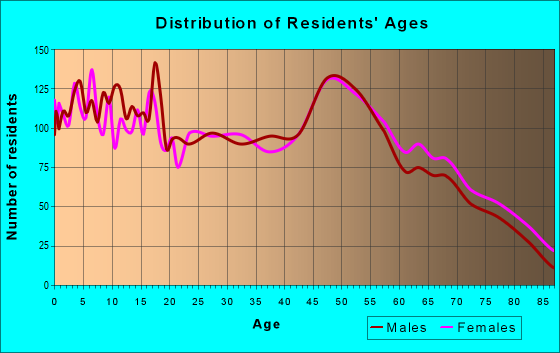 Age and Sex of Residents in zip code 63383