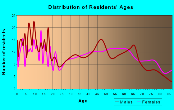 Age and Sex of Residents in zip code 63384