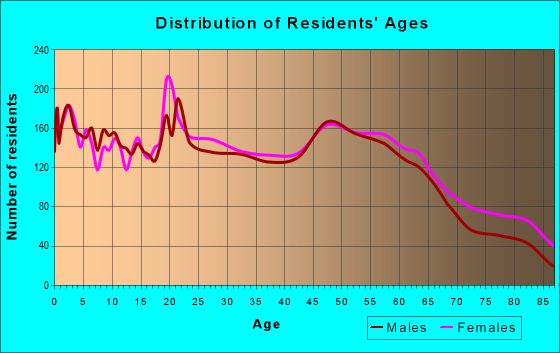 Age and Sex of Residents in zip code 63401