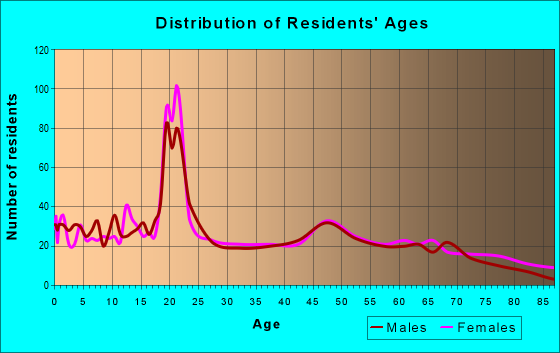 Age and Sex of Residents in zip code 63435