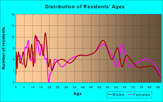 Age and Sex of Residents in zip code 63452