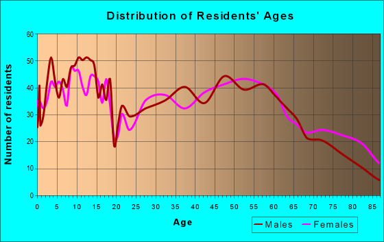 Age and Sex of Residents in zip code 63461